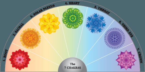 7-chakras-chart